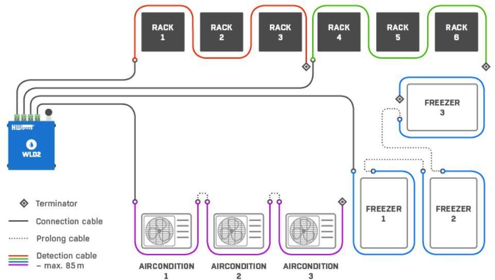 WLD2 Wasserdetektor mit 4x Sensorkabeln, WiFi und Ethernet für Leckageüberwachung von HW Group Anwendungsdiagramm