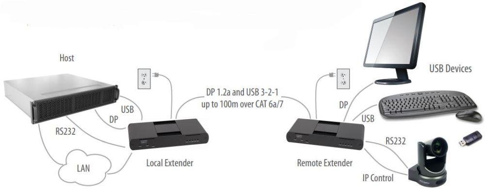 Maverick 63104 USB 3-2-1 und DisplayPort KVM Verlängerung von Icron Anwendung