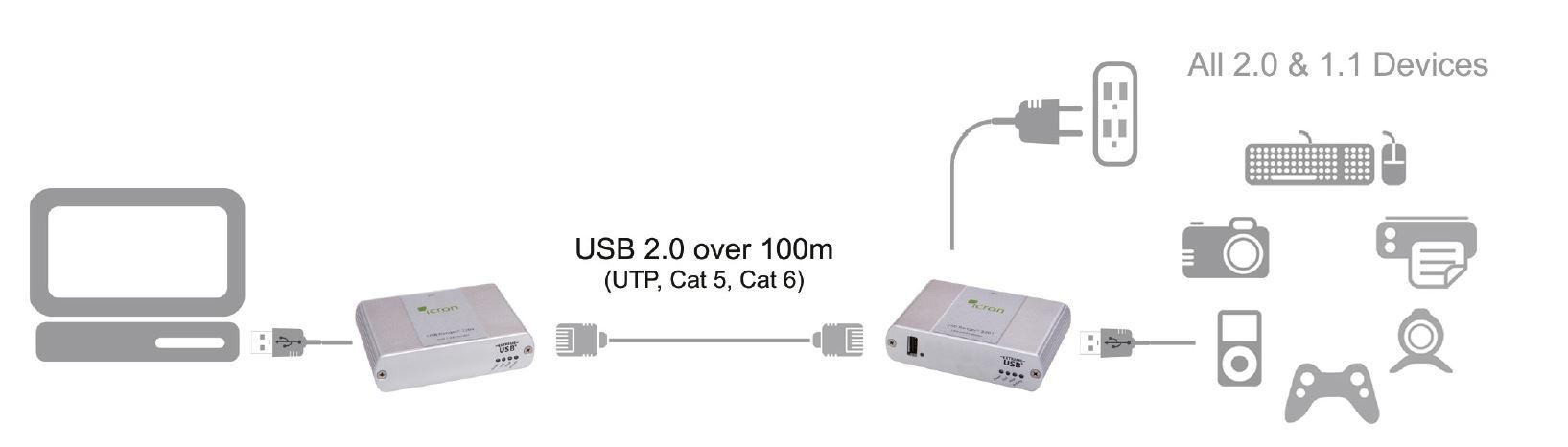 00-00298-icron-usb-2-0-ranger-2201-usb-extender-cat-5e-100m-diagramm