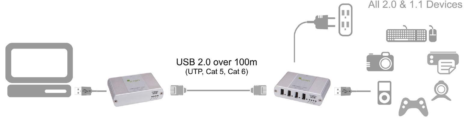 00-00257-icron-usb-2-0-ranger-2204-usb-extender-cat-5e-4-port-100m-diagramm