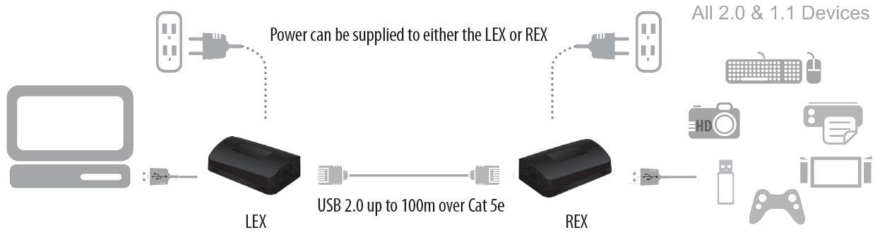 00-00316-icron-usb-2-0-ranger-2211-usb-extender-cat-5e-100m-diagramm