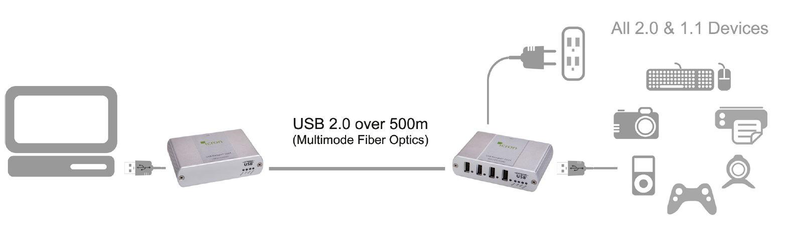 00-00261-icron-usb-ranger-2224-4-port-usb-extender-glasfaser-500m-diagramm