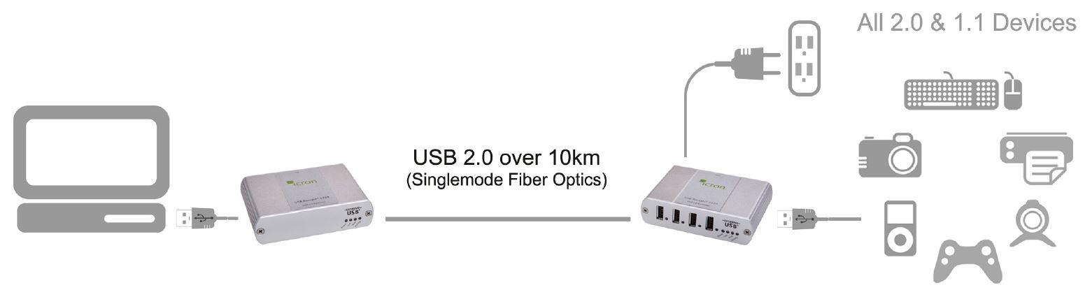 00-00265-icron-usb-2-0-ranger-2244-usb-extender-4-port-glasfaser-10km-diagramm