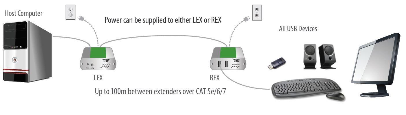 Diagramm zur Anwendung der USB 2.0 Ranger 2312 USB Verlängerung von Icron.