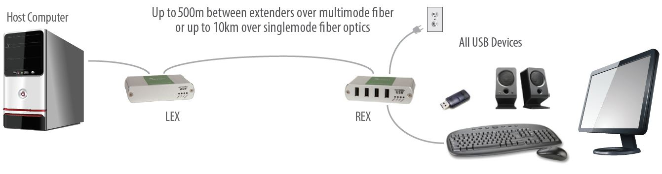 usb-2-0-ranger-2324-icron-4-port-glasfaser-usb-extender-500m-diagramm