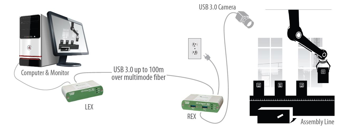 00-00328-icron-usb-3-0-spectra-3022-2-port-usb-extender-glasfaser-100m-diagramm