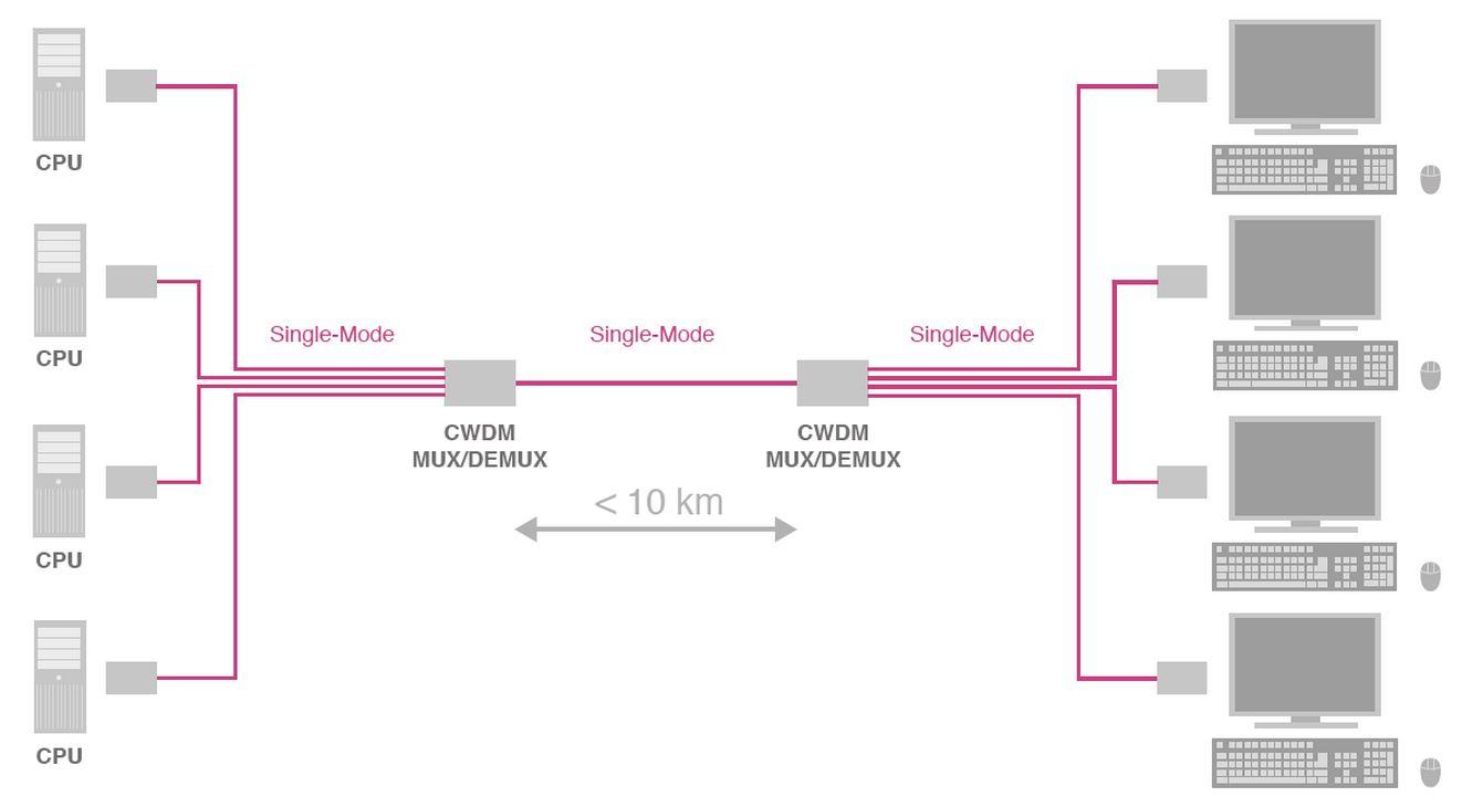 cwdm-mux-demux-ihse-bis-zu-4-datenstroeme-via-1-kabel-diagram