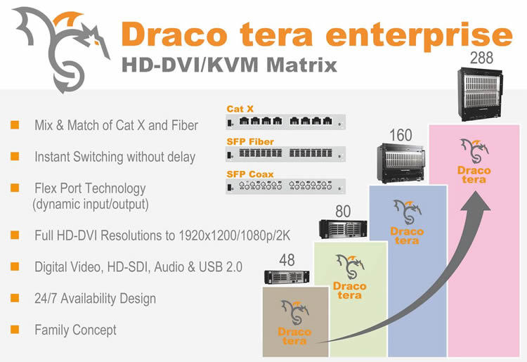 Draco tera enterprise Ihse digitale KVM Matrix Switches