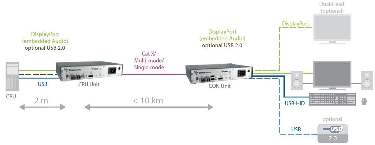 Diagramm zur Anwendung des Draco ultra DisplayPort 1.1 KVM Extenders von Ihse