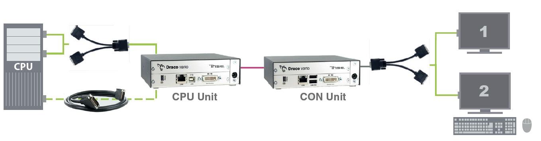 Diagramm Dual-Head Anwendung der Draco ultra Dual-Head/Dual-Link KVM Extender von Ihse