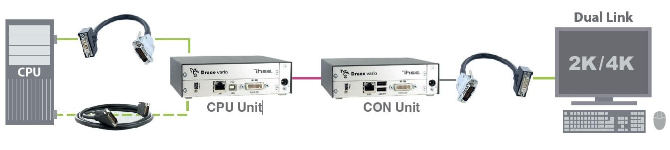 Diagramm Dual-Link Anwendung Draco ultra Dual-Head/Dual-Link KVM Extender von Ihse.