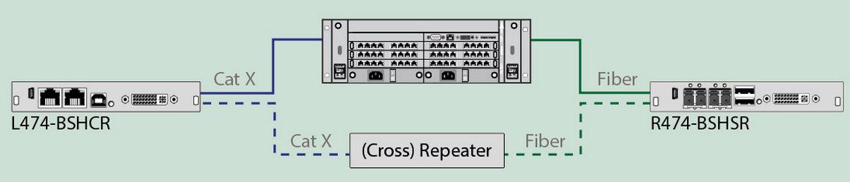 draco-vario-repeater-ihse-distanzsteigerung-signaluebertragung-catx-glasfaser-diagramm
