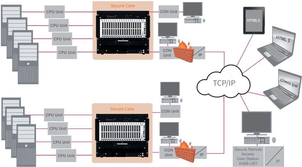 Draco Vario Secure IP Remote Access Gateway von Ihse Anwendungsdiagramm