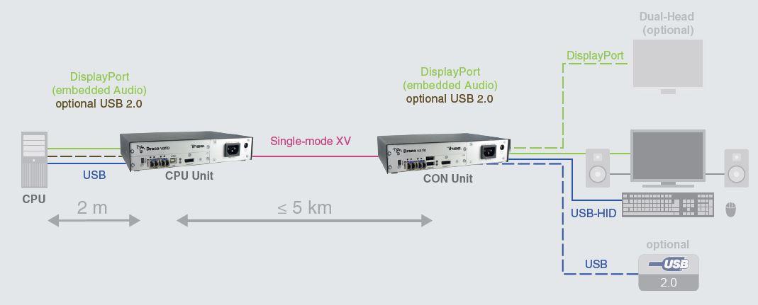 Funtkionsdiagramm Ihse Draco vario ultra DisplayPort 1.2 KVM-Extender