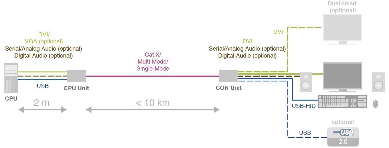 draco-vario-dvi-ihse-modularer-kvm-extender-catx-lwl-diagramm