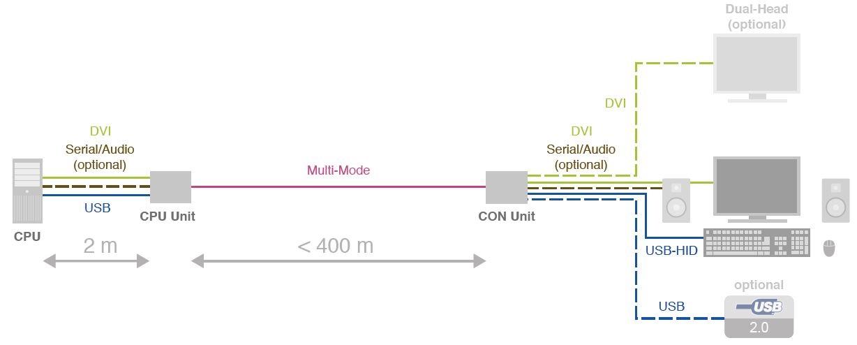 dxxi-ihse-dvi-usb-rs-232-audio-kvm-extender-lwl-400m-diagramm