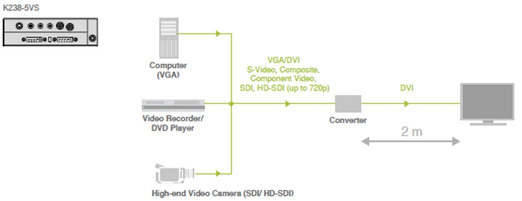 k238-5vs-ihse-media-auf-dvi-konverter-1920x1200-diagramm