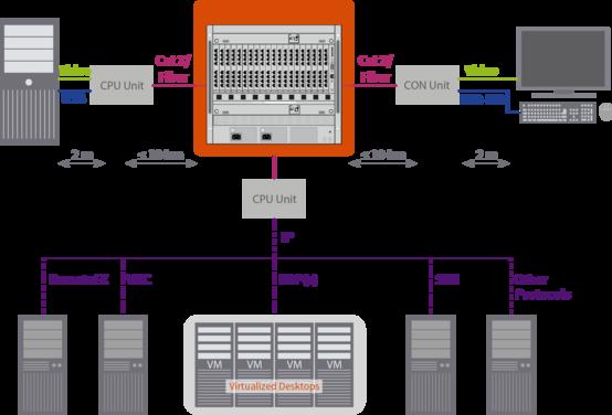 IHSE Draco vario IP-CPU Funktionsdiagramm