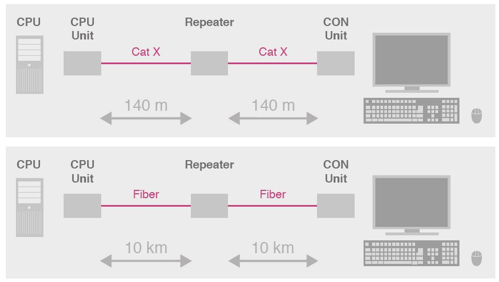 repeater-cross-repeater-ihse-140m-400m-10km-catx-glasfaser-diagramm