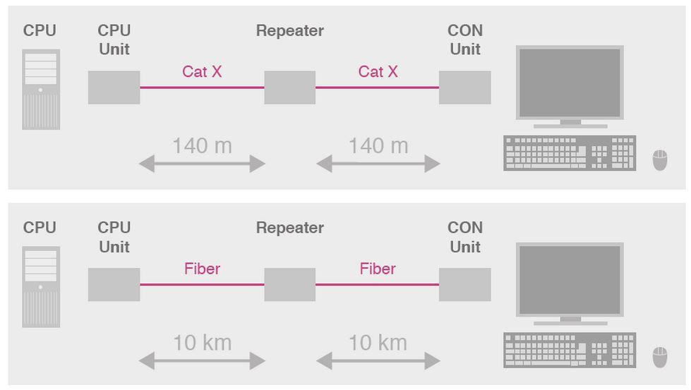 repeater-cross-repeater-ihse-140m-400m-10km-catx-glasfaser-diagramm