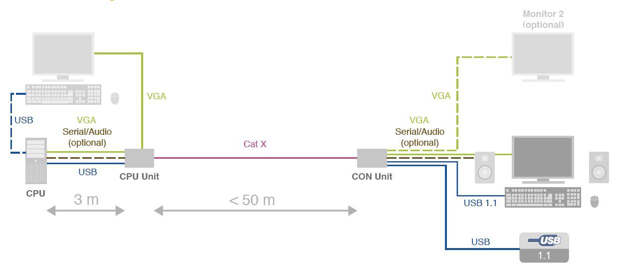 SD-VUE/5x VGA Extender USB Audio Serial Ihse - BellEquip
