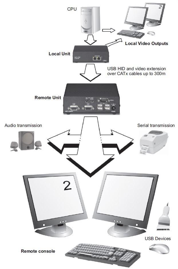 sdbx-ux-ihse-vga-extender-usb-rs232-audio-catx-300m-diagramm