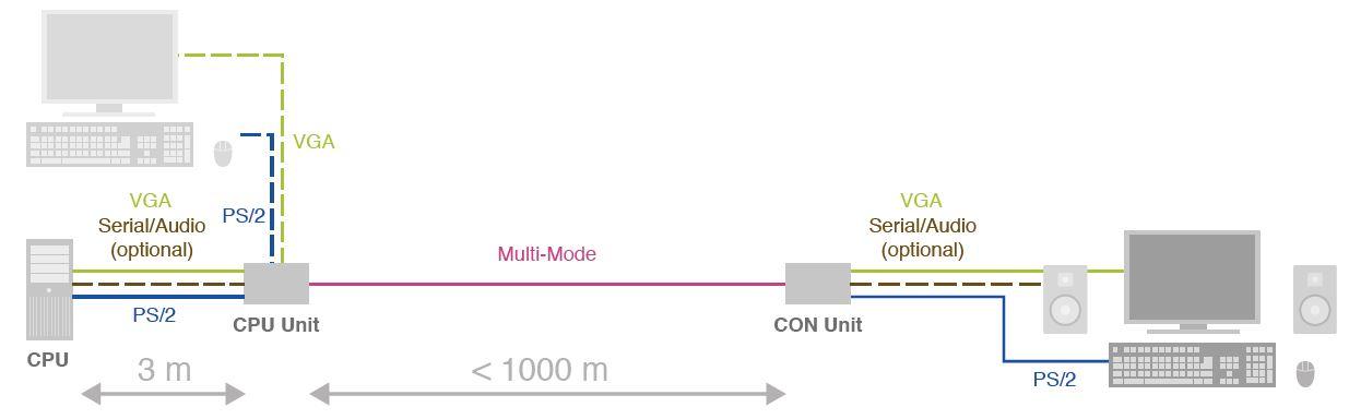 vto2-vro2-vgo--ihse-vga-extender-ps-2-rs232-audio-1000m-diagramm