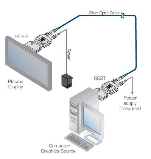 602r-t-kramer-electronics-dvi-sender-empfaenger-glasfaser-500m-diagramm