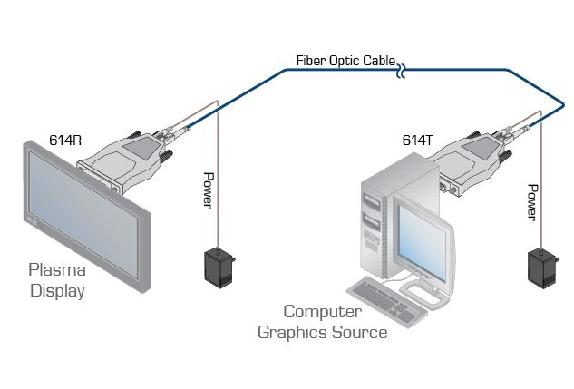 614r-t-kramer-electronics-dvi-sender-empfaenger-glasfaser-500m-diagramm