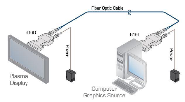616r-t-kramer-electronics-dvi-dual-link-sender-empfaenger-lwl-kabel-500m-diagramm