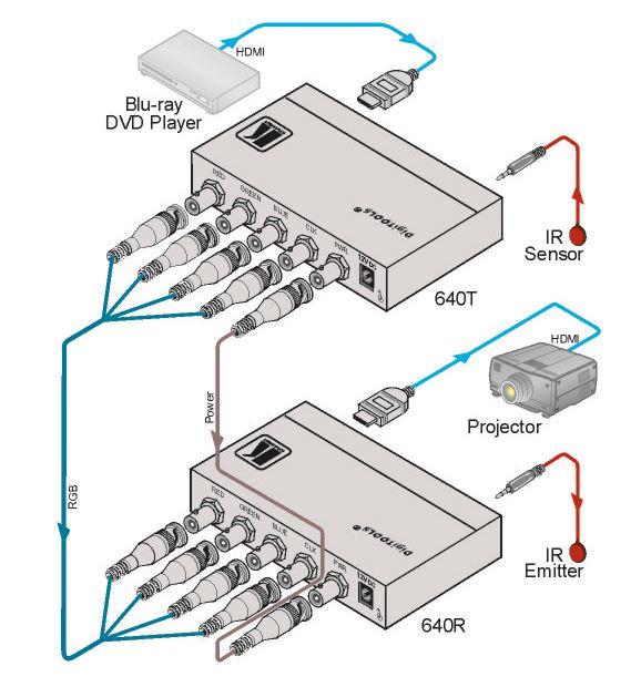 640r-kramer-electronics-coax-rgb-empfaenger-hdmi-diagramm