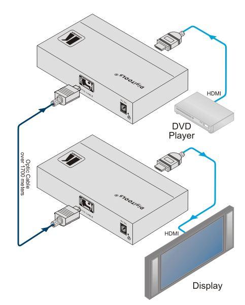 670r-kramer-electronics-hdmi-glasfaser-empfaenger-diagramm