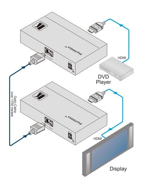 670t-kramer-electronics-hdmi-auf-glasfaser-sender-diagramm