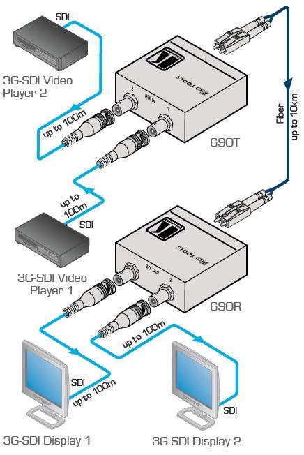 690r-kramer-electronics-3g-hd-sdi-von-glasfaser-empfaenger-diagramm
