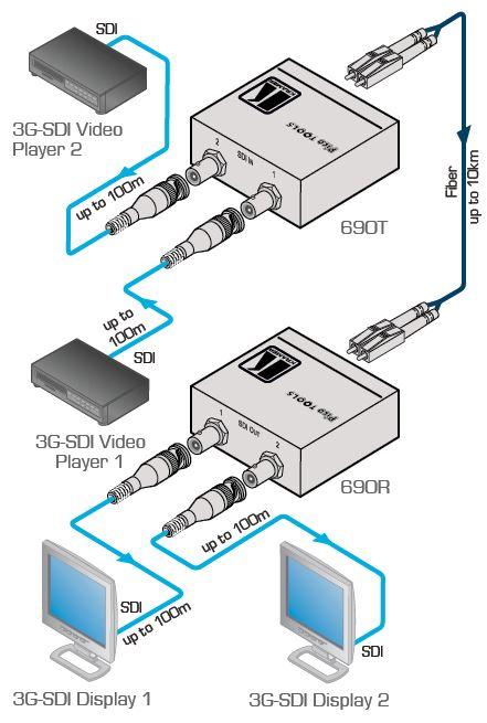 690t-kramer-electronics-3g-hd-sdi-auf-glasfaser-sender-diagramm