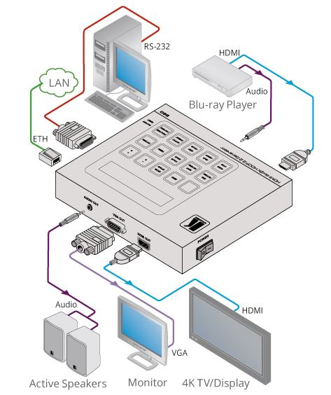Diagramm zur Anwendung des 860 HDMI Signalgenerators & Testers von Kramer Electronics.