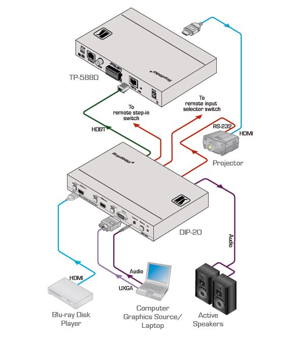 Diagramm zur Anwendung des DIP-20 HDBaseT Übertragers von Kramer Electronics.