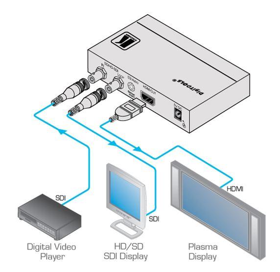 fc-331-kramer-electronics-3g-hd-sdi-auf-hdmi-konverter-diagramm