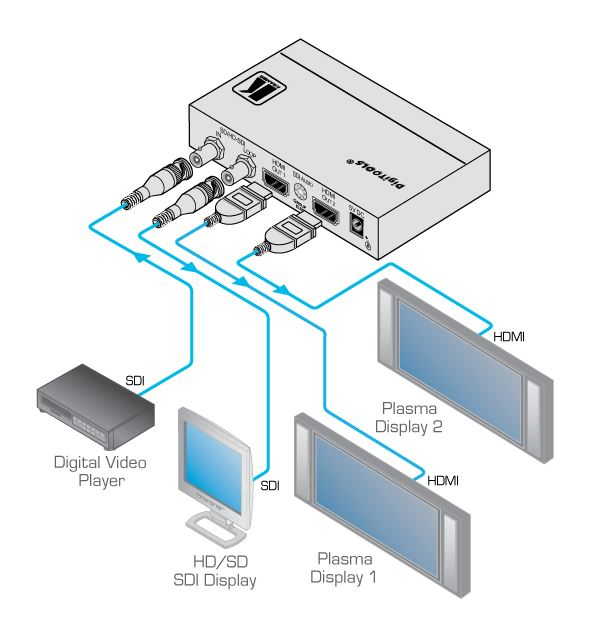 fc-332-kramer-electronics-3g-hd-sdi-auf-hdmi-konverter-2-ausgaenge-diagramm
