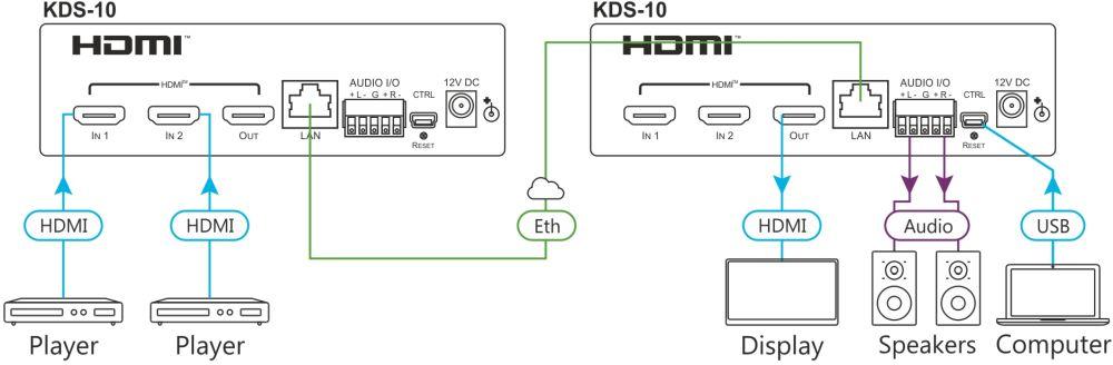 KDS-10 4K60 HDMI Dual Transceiver von Kramer Electronics Anwendungsdiagramm