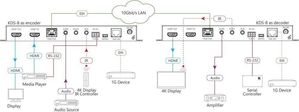 KDS-8 latenzfreier SDVoE Video Streaming Transceiver mit 4K60Hz Auflösung von Kramer Electronics Anwendungsdiagramm