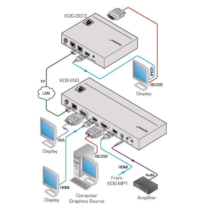 kds-dec3-kramer-electronics-h-264-dekodierer-video-empfaenger-diagramm