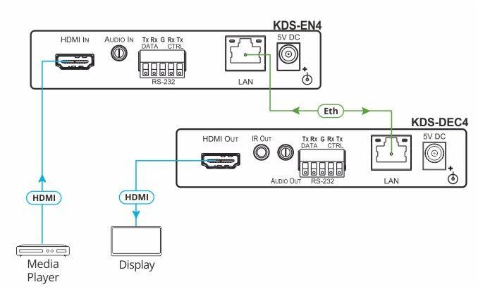 KDS-DEC4 HD Video Decoder für das Entschlüsseln von verschlüsselten HDMI Signalen von Kramer Electronics Anwendungsdiagramm