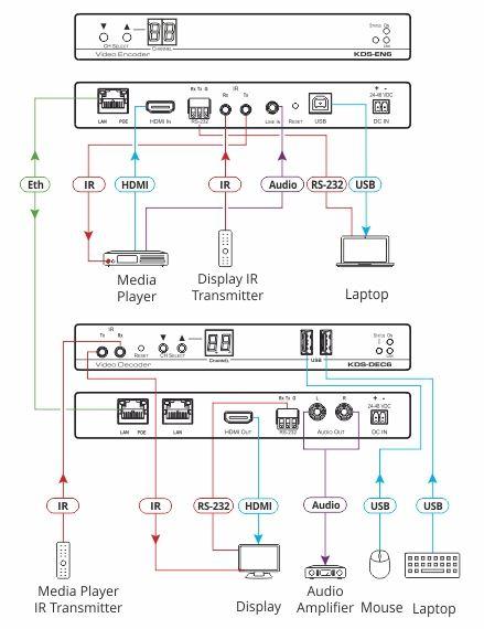 kds-dec6-kramer-electronics-4k-hdmi-audio-video-over-ip-decoder-diagramm