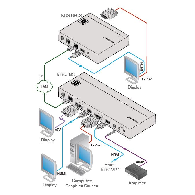 kds-en3-kramer-electronics-h-264-video-over-ip-streamer-kodierer-diagramm