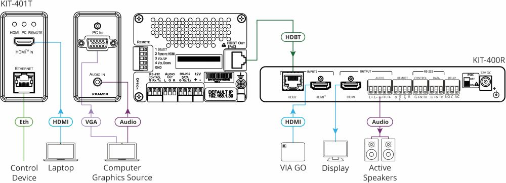 KIT-401 4K60 Auto-Scaler/Switcher Kit für VGA und HDMI Signale von Kramer Electronics  Anwendungsdiagramm