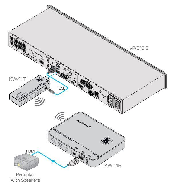 kw-11-kramer-electronics-kabellos-hdmi-uebertragung-diagramm