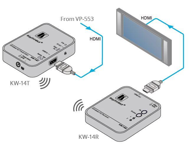 Diagramm zur Anwendung des KW-14 Wireless HDMI Übertragungssystems von Kramer Electronics.