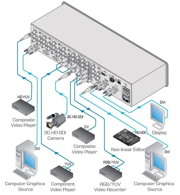 mv-5-kramer-electronics-multi-viewer-bild-in-bild-5-kanal-diagramm