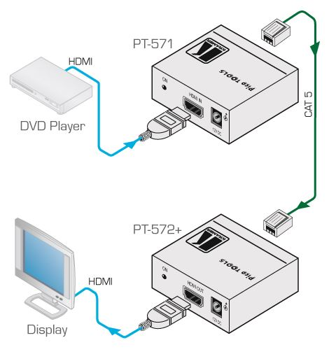 pt-571-kramer-electronics-hdmi-auf-twisted-pair-sender-diagramm